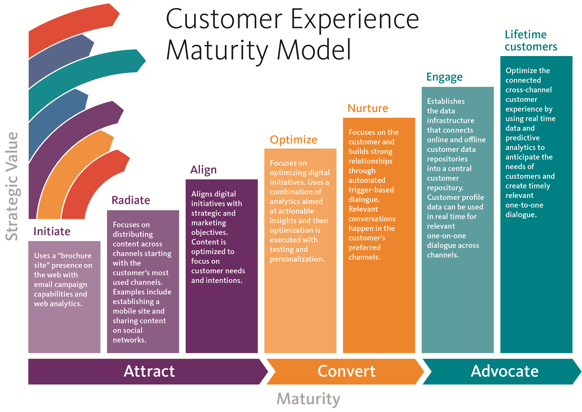 UX-maturity-model