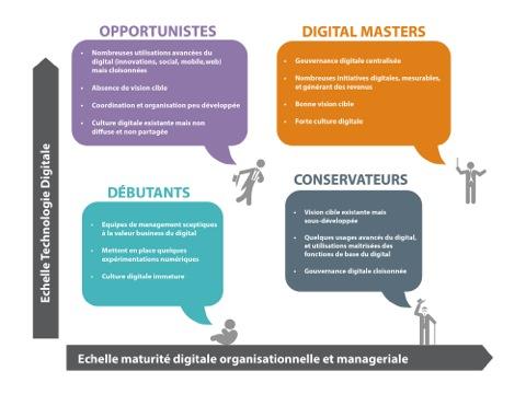 maturite digitale 4F
