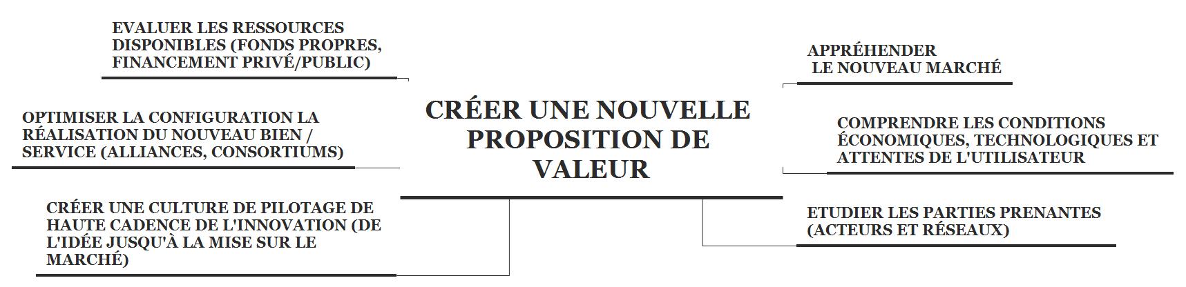 Créer une nouvelle proposition de valeur