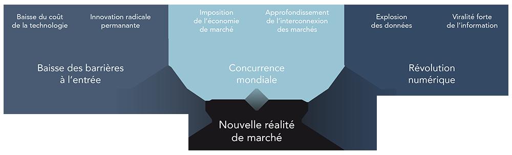 Réalité_de_marché