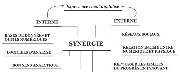experience-client-digitalise