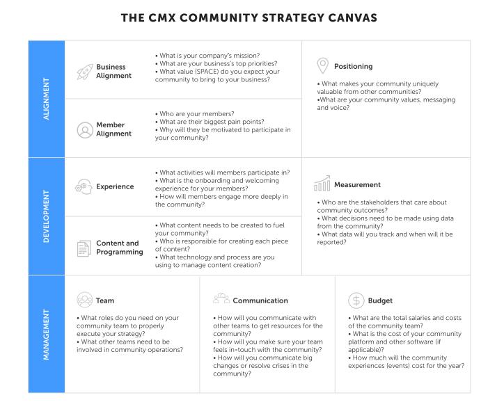 community canva