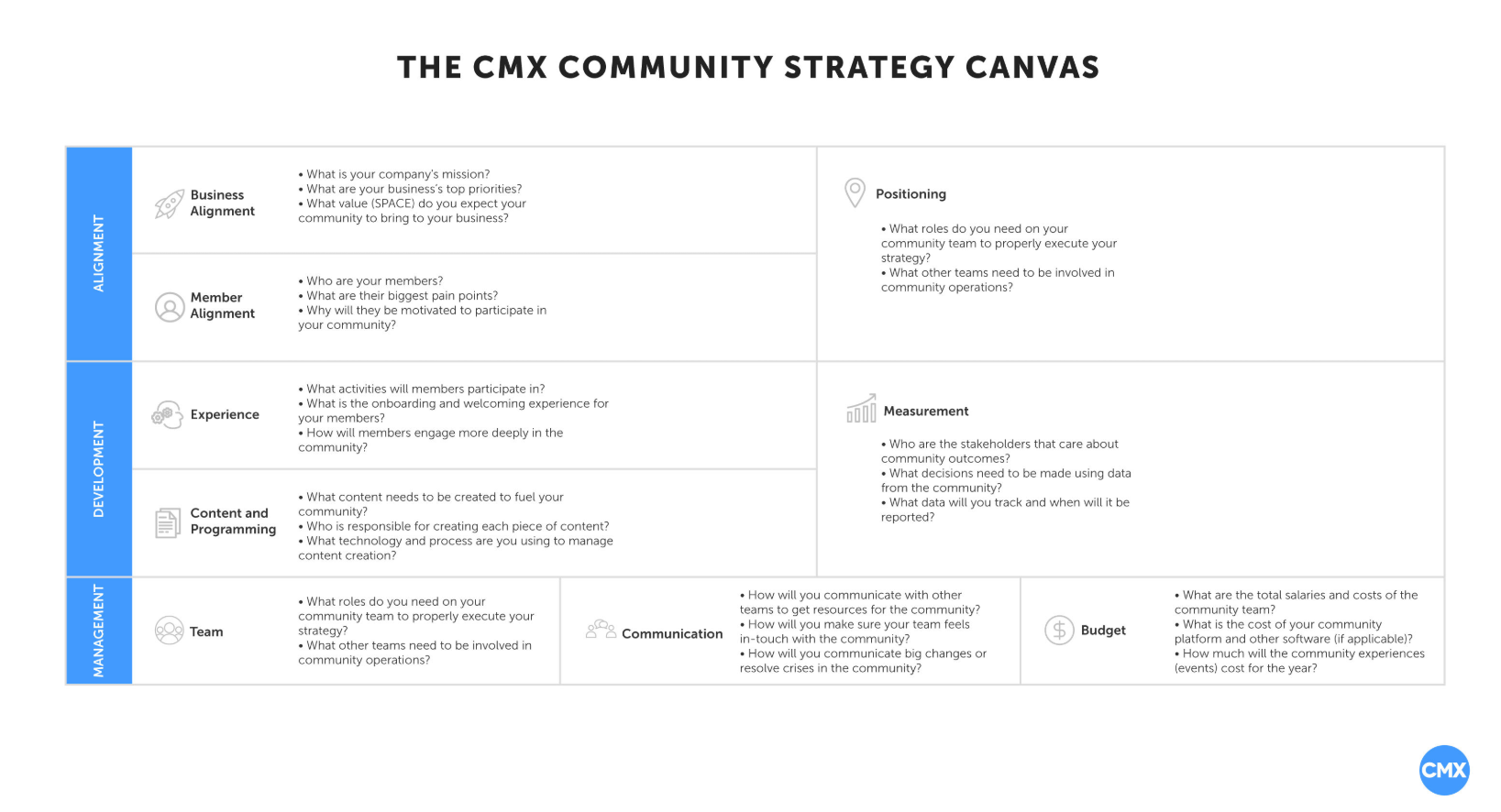 cmx community canva