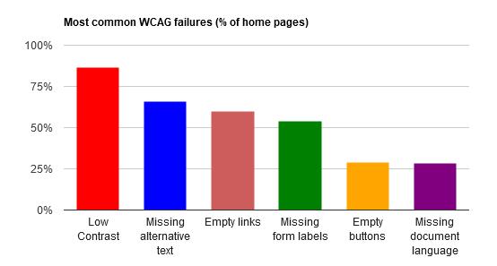 Graphique des défauts d'accessibilité les plus courant : problèmes de contraste, textes alt manquant, liens et boutons vides, pas de labels sur formulaire.